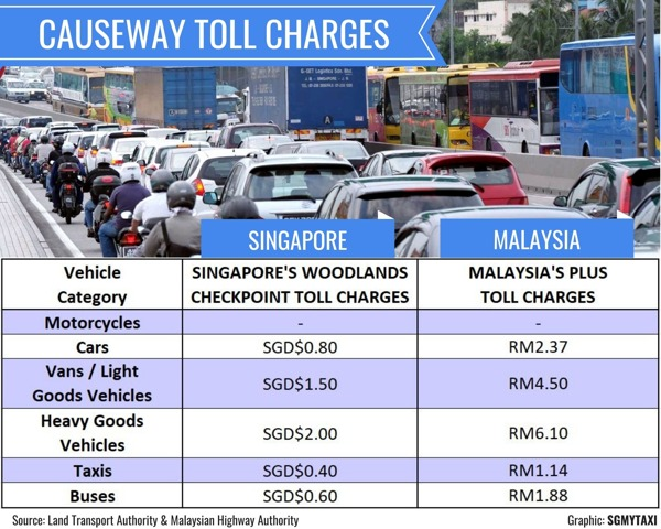 Toll Fees For A Car Travel Between Singapore And Malaysia